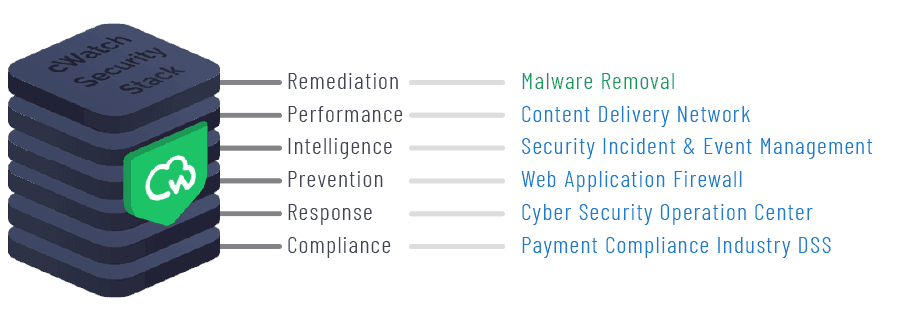 cWatch Web Security and Malware Removal