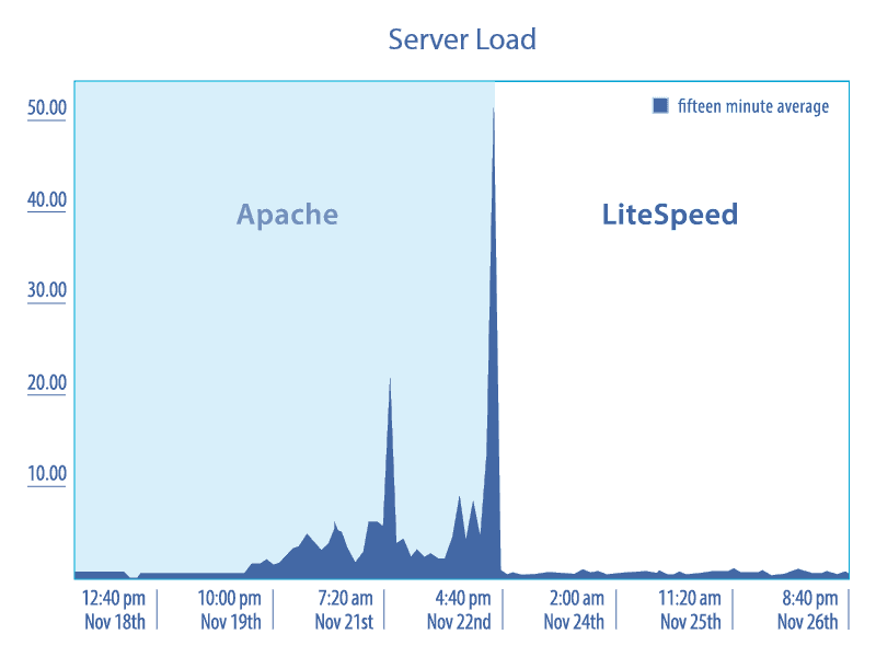 LiteSpeed vs Apache comparison